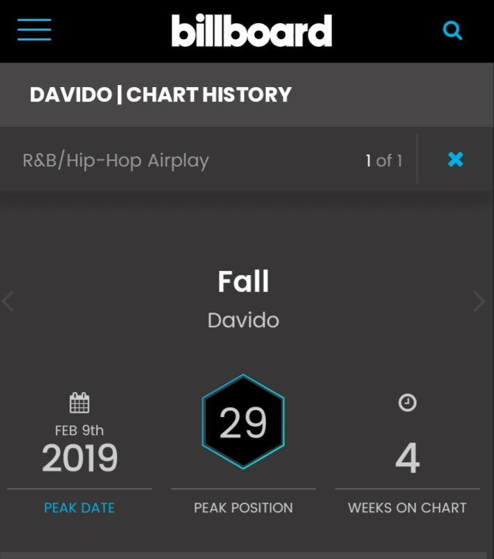 Davido fall billboard